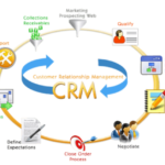 Four Simple CRM Features That Help You Save Time