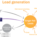 How can you generate and manage leads in your CRM software efficiently?