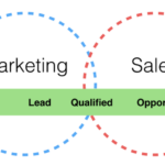 Align Your Marketing & Sales to Improve Your Business Performance